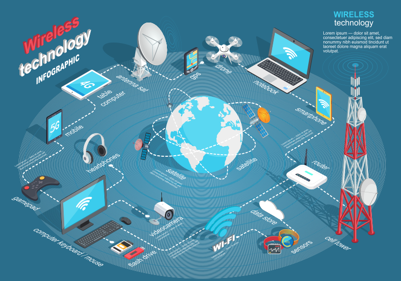 Wireless Technology Infographic